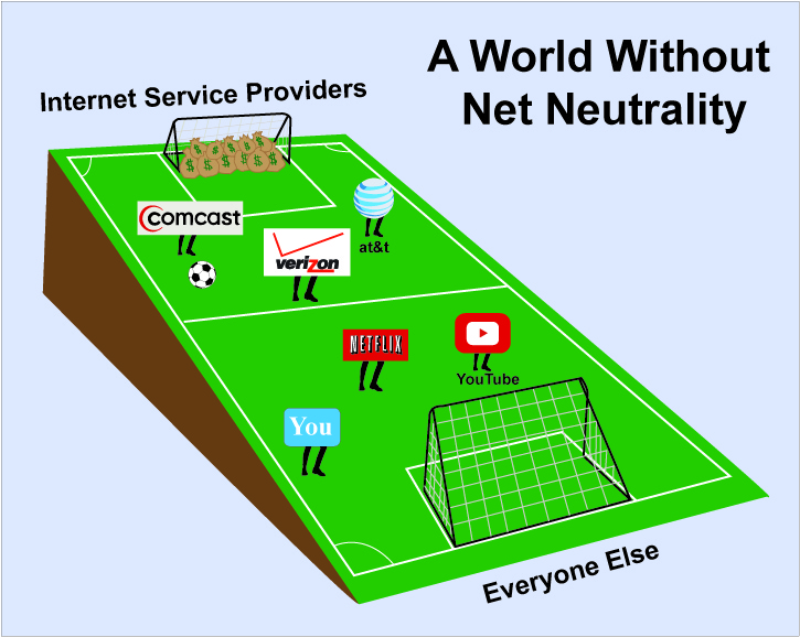 should the internet be neutral The idea that the interwebs are neutral territory belonging to no government  under net neutrality, all internet access should be treated equally free from.